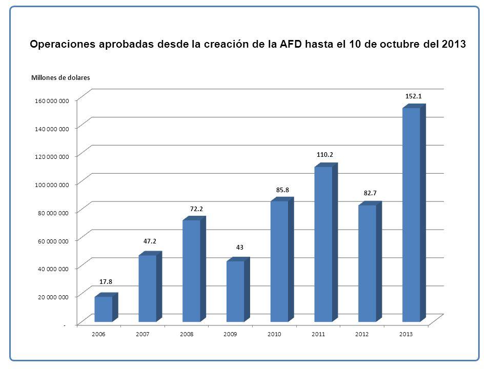 Operaciones aprobadas desde la creación de la AFD hasta el 10 de octubre del 2013