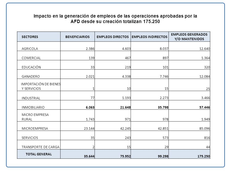 AFD desde su creación totalizan 175.250
