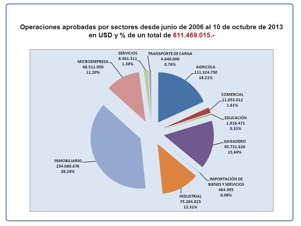 Operaciones aprobadas por sectores desde junio de 2006 al 10 de octubre de 2013