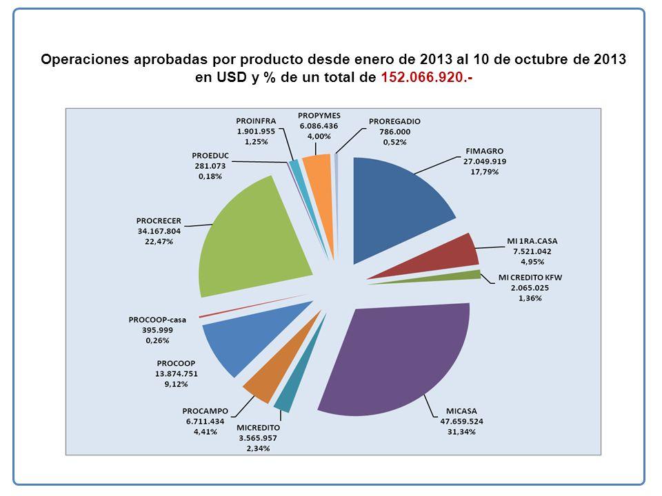 Operaciones aprobadas por producto desde enero de 2013 al 10 de octubre de 2013