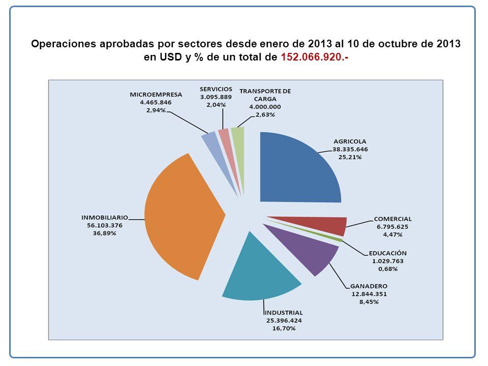 Operaciones aprobadas por sectores desde enero de 2013 al 10 de octubre de 2013