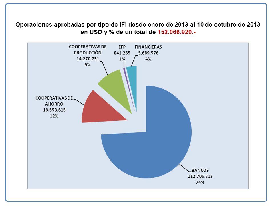 Operaciones aprobadas por tipo de IFI desde enero de 2013 al 10 de octubre de 2013