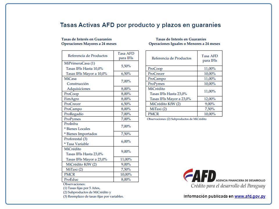 Tasas Activas AFD por producto y plazos en guaraníes