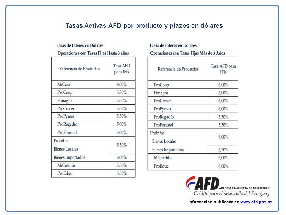Tasas Activas AFD por producto y plazos en dólares