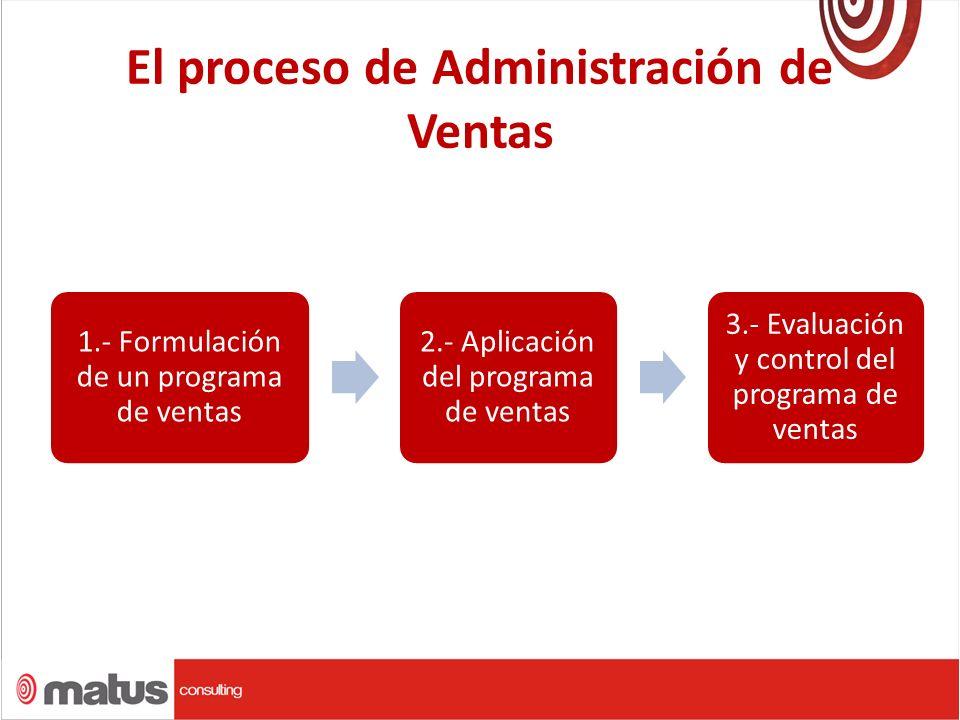 El proceso de Administración de Ventas
