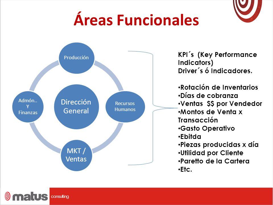 Áreas Funcionales Dirección General MKT / Ventas
