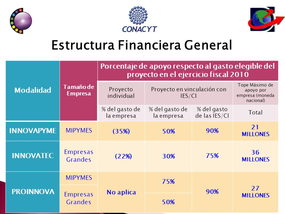 Estructura Financiera General