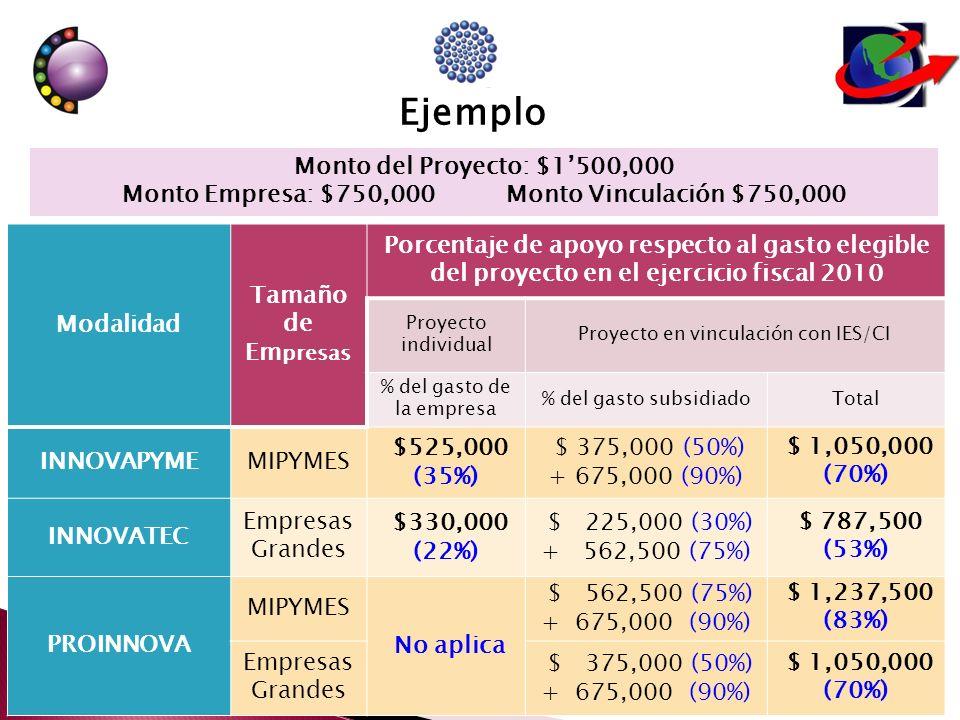 Monto Empresa: $750,000 Monto Vinculación $750,000