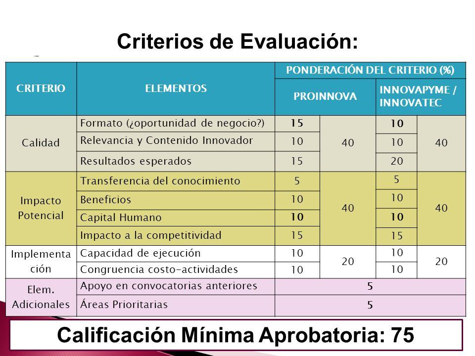 Criterios de Evaluación: Calificación Mínima Aprobatoria: 75