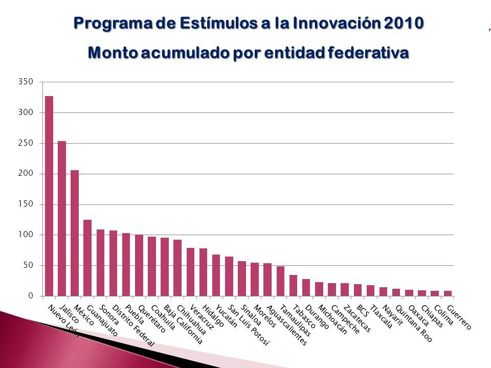 Programa de Estímulos a la Innovación 2010
