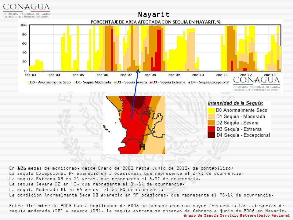 Nayarit En 126 meses de monitoreo, desde Enero de 2003 hasta Junio de 2013, se contabilizó: