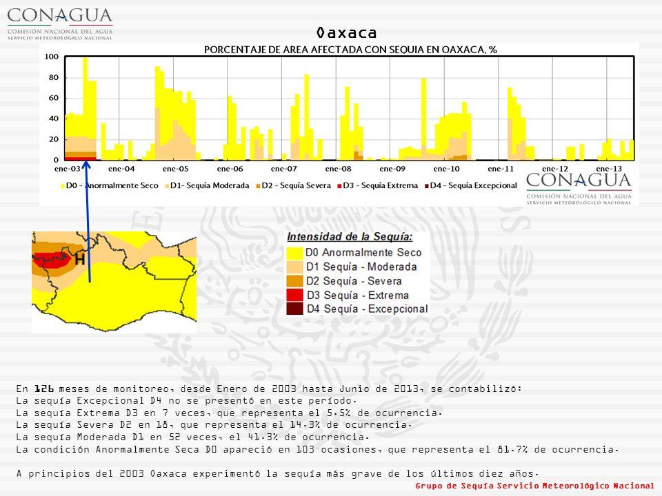 Oaxaca En 126 meses de monitoreo, desde Enero de 2003 hasta Junio de 2013, se contabilizó: La sequía Excepcional D4 no se presentó en este período.