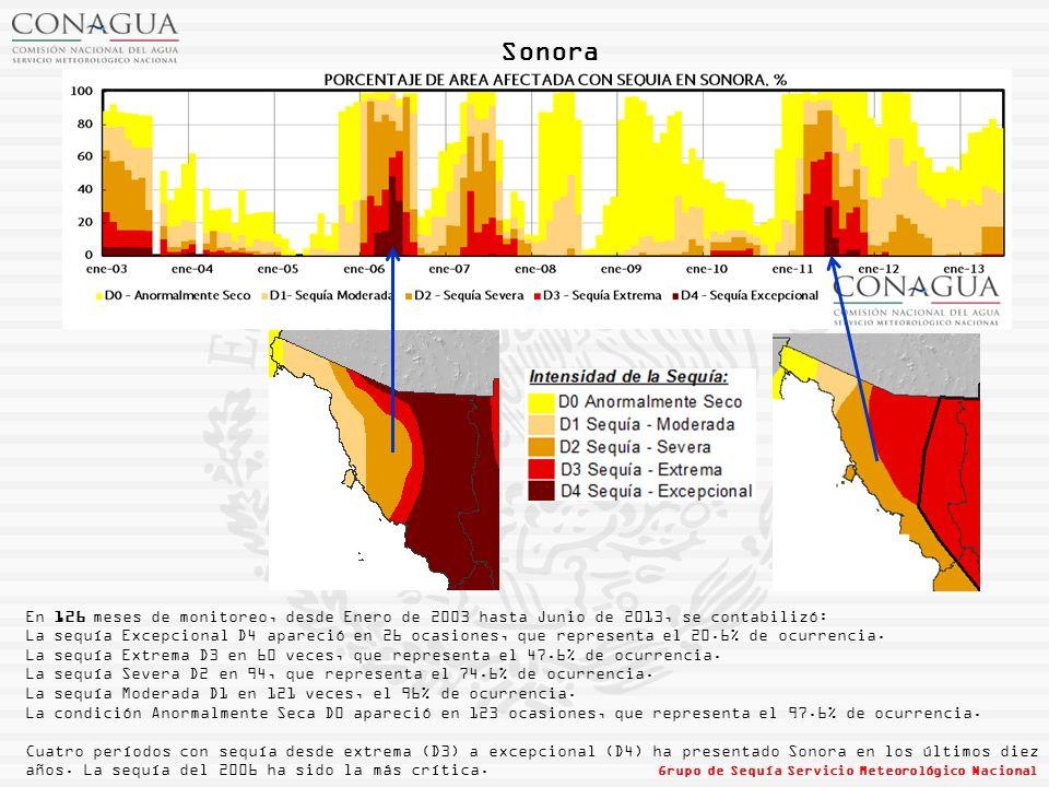 Sonora En 126 meses de monitoreo, desde Enero de 2003 hasta Junio de 2013, se contabilizó:
