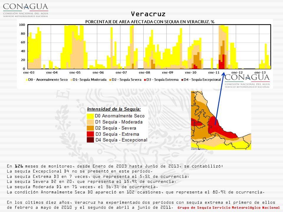 Veracruz En 126 meses de monitoreo, desde Enero de 2003 hasta Junio de 2013, se contabilizó: