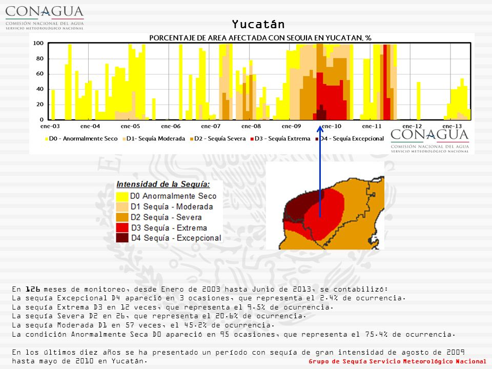 Yucatán En 126 meses de monitoreo, desde Enero de 2003 hasta Junio de 2013, se contabilizó: