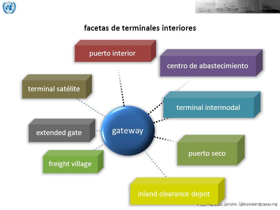 facetas de terminales interiores