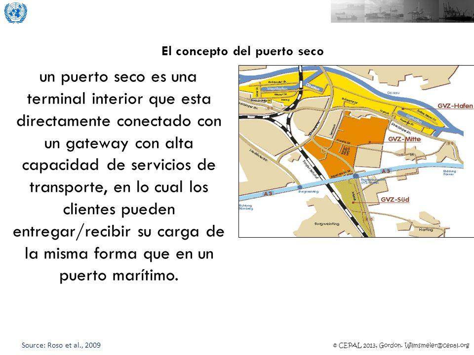 El concepto del puerto seco
