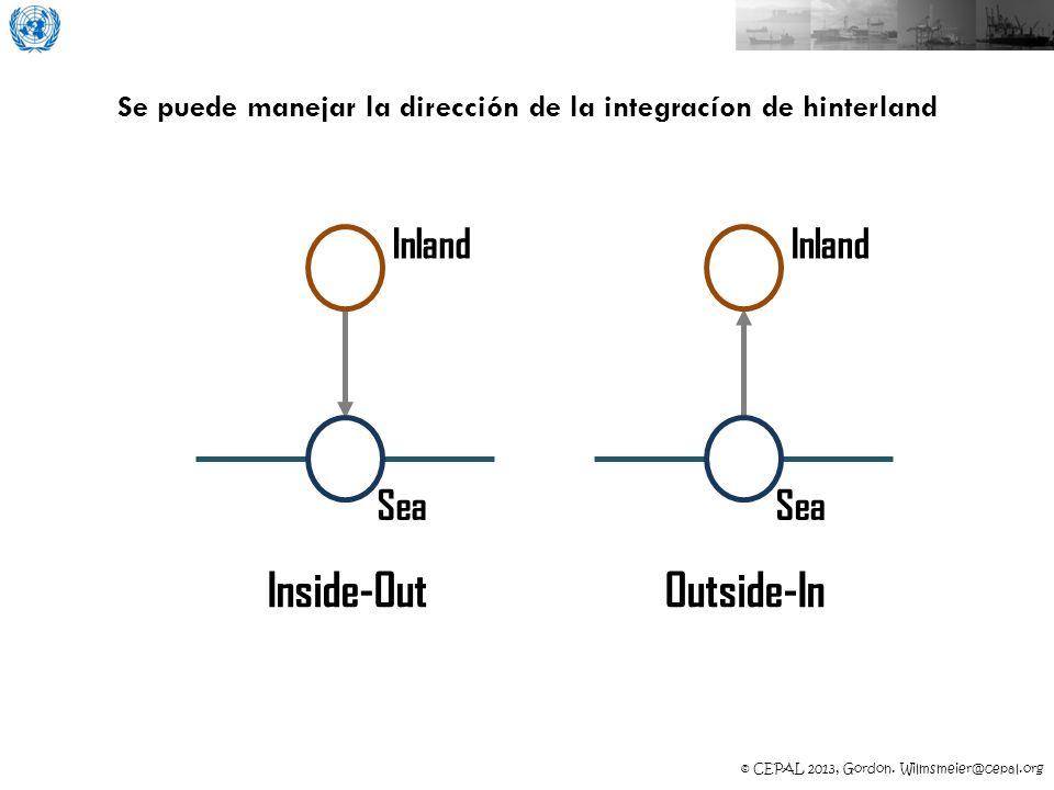 Se puede manejar la dirección de la integracíon de hinterland