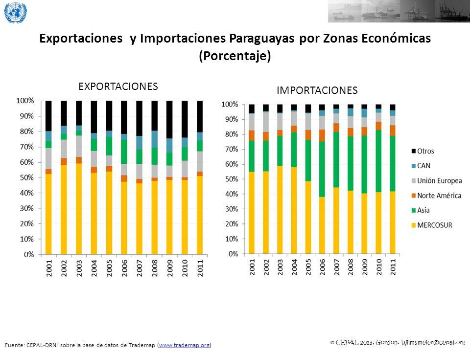 Exportaciones y Importaciones Paraguayas por Zonas Económicas (Porcentaje)
