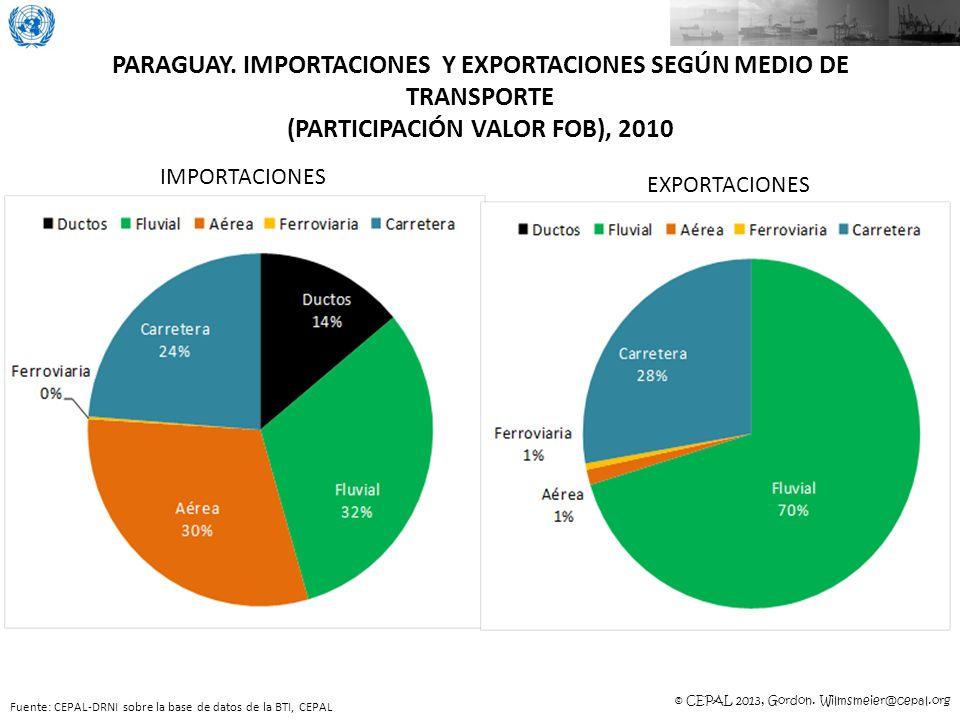 PARAGUAY. IMPORTACIONES Y EXPORTACIONES SEGÚN MEDIO DE TRANSPORTE (PARTICIPACIÓN VALOR FOB), 2010