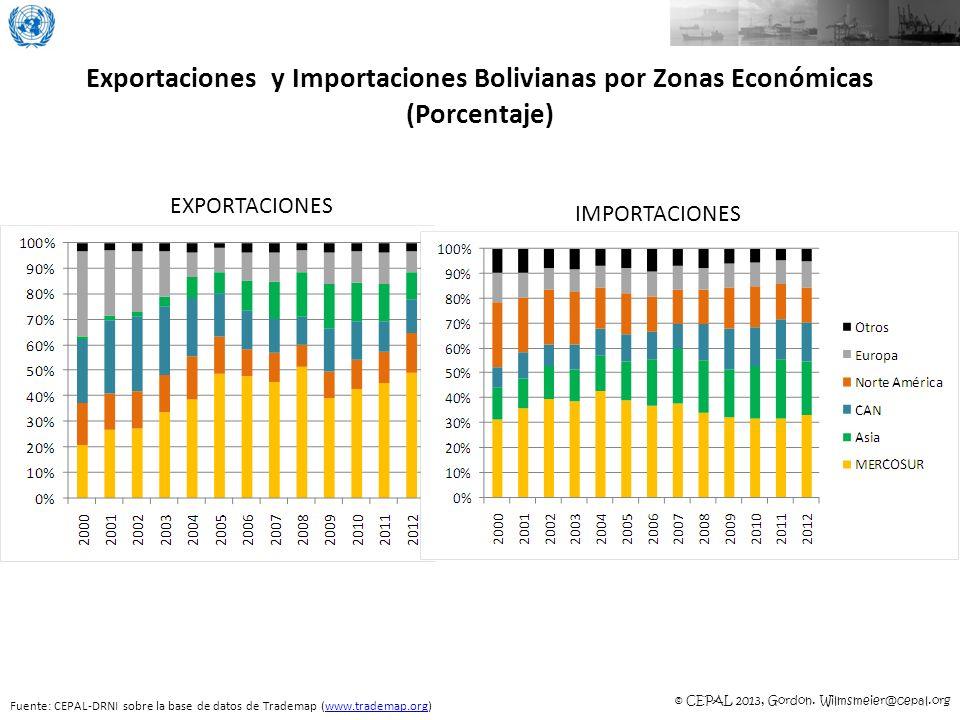Exportaciones y Importaciones Bolivianas por Zonas Económicas (Porcentaje)