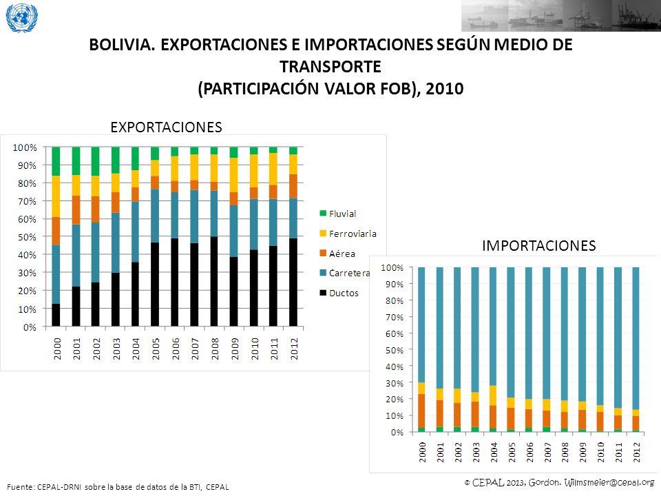 BOLIVIA. EXPORTACIONES E IMPORTACIONES SEGÚN MEDIO DE TRANSPORTE (PARTICIPACIÓN VALOR FOB), 2010