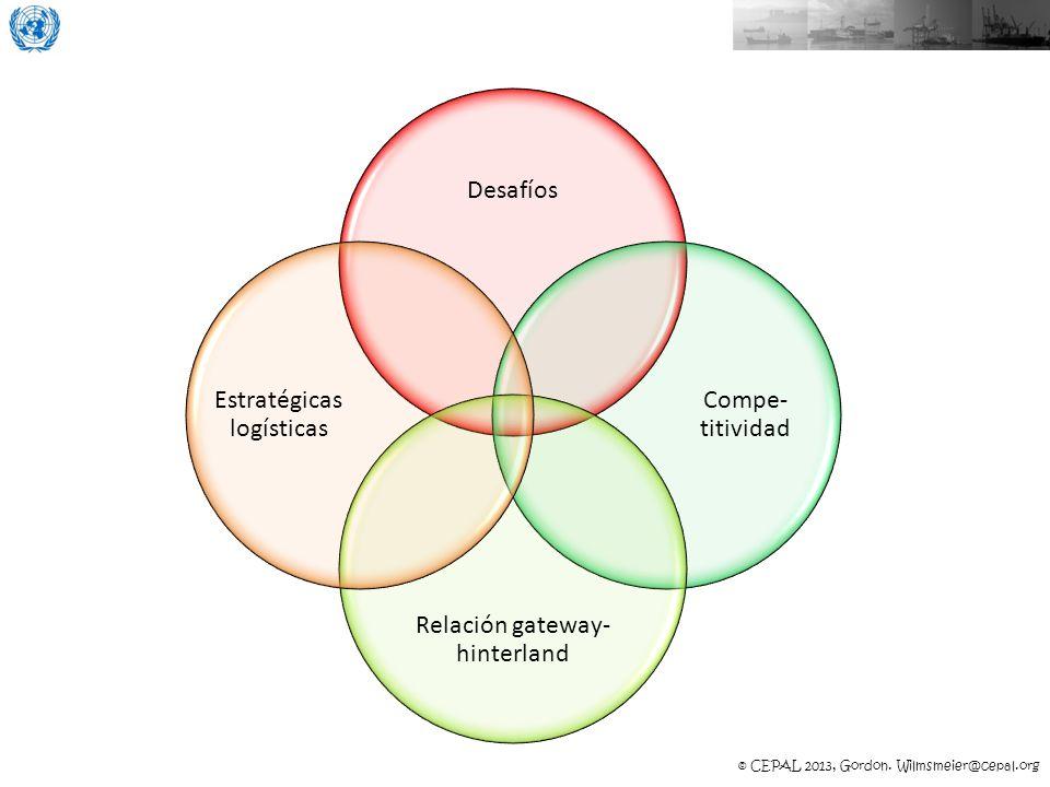 Relación gateway-hinterland Estratégicas logísticas