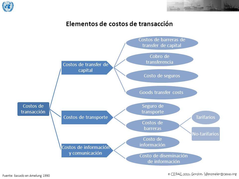 Elementos de costos de transacción