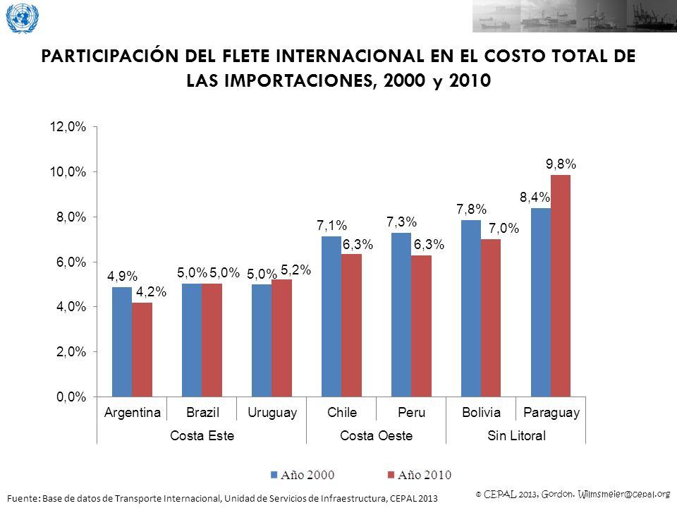 PARTICIPACIÓN DEL FLETE INTERNACIONAL EN EL COSTO TOTAL DE LAS IMPORTACIONES, 2000 y 2010