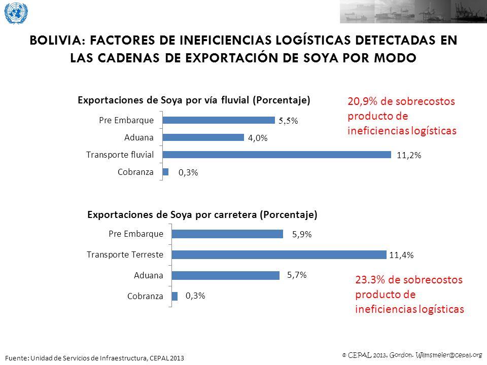 BOLIVIA: factores de ineficiencias logísticas detectadas en las cadenas de exportación de soya por modo
