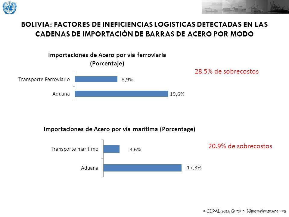 BOLIVIA: FACTORES DE INEFICIENCIAS LOGISTICAS DETECTADAS EN LAS CADENAS DE IMPORTACIÓN DE BARRAS DE ACERO POR MODO