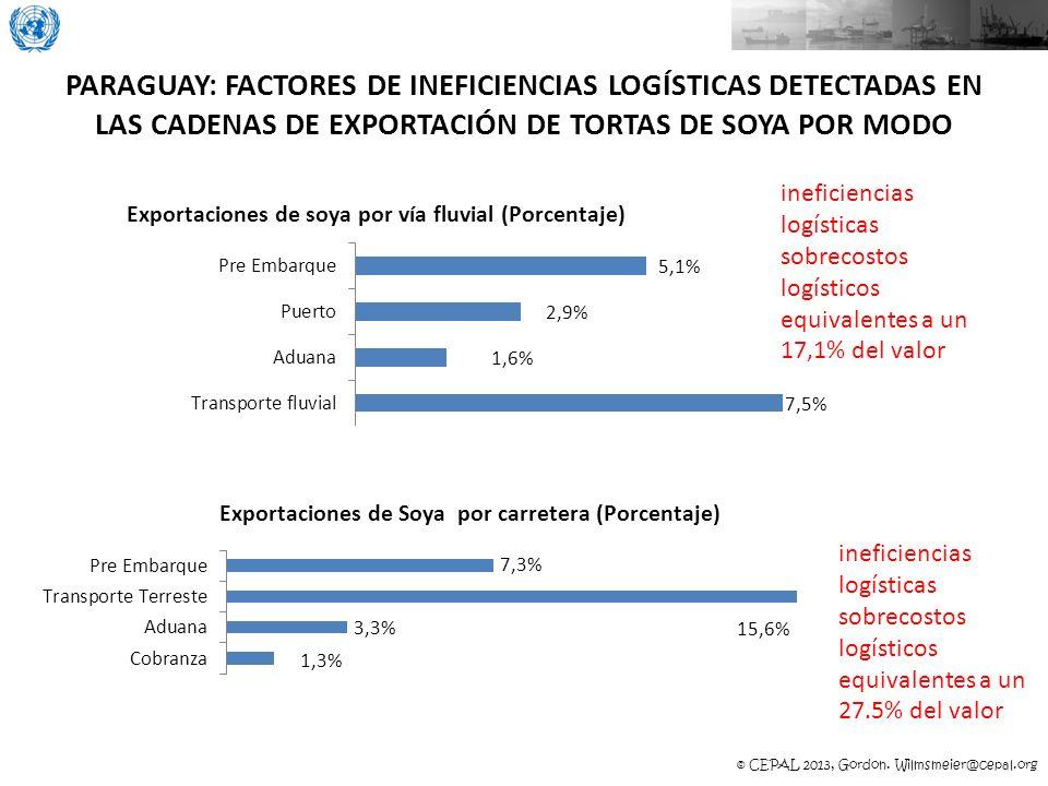 PARAGUAY: FACTORES DE INEFICIENCIAS LOGÍSTICAS DETECTADAS EN LAS CADENAS DE EXPORTACIÓN DE TORTAS DE SOYA POR MODO