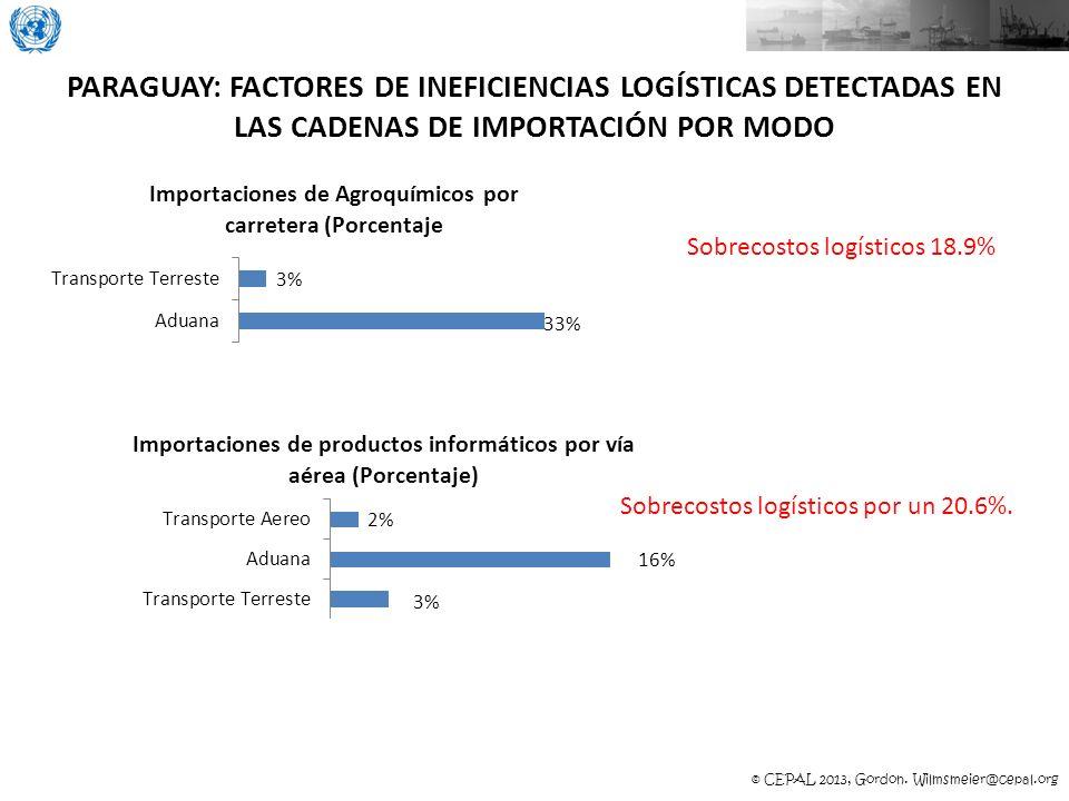 PARAGUAY: FACTORES DE INEFICIENCIAS LOGÍSTICAS DETECTADAS EN LAS CADENAS DE IMPORTACIÓN POR MODO