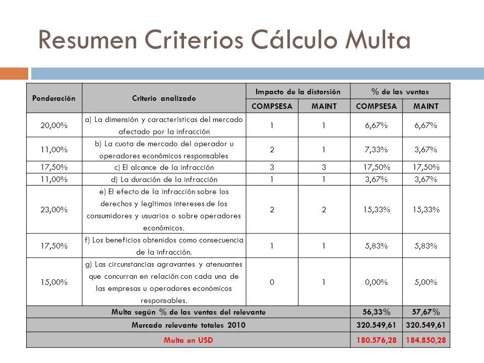 Resumen Criterios Cálculo Multa