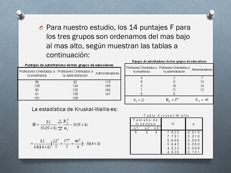 Para nuestro estudio, los 14 puntajes F para los tres grupos son ordenamos del mas bajo al mas alto, según muestran las tablas a continuación: