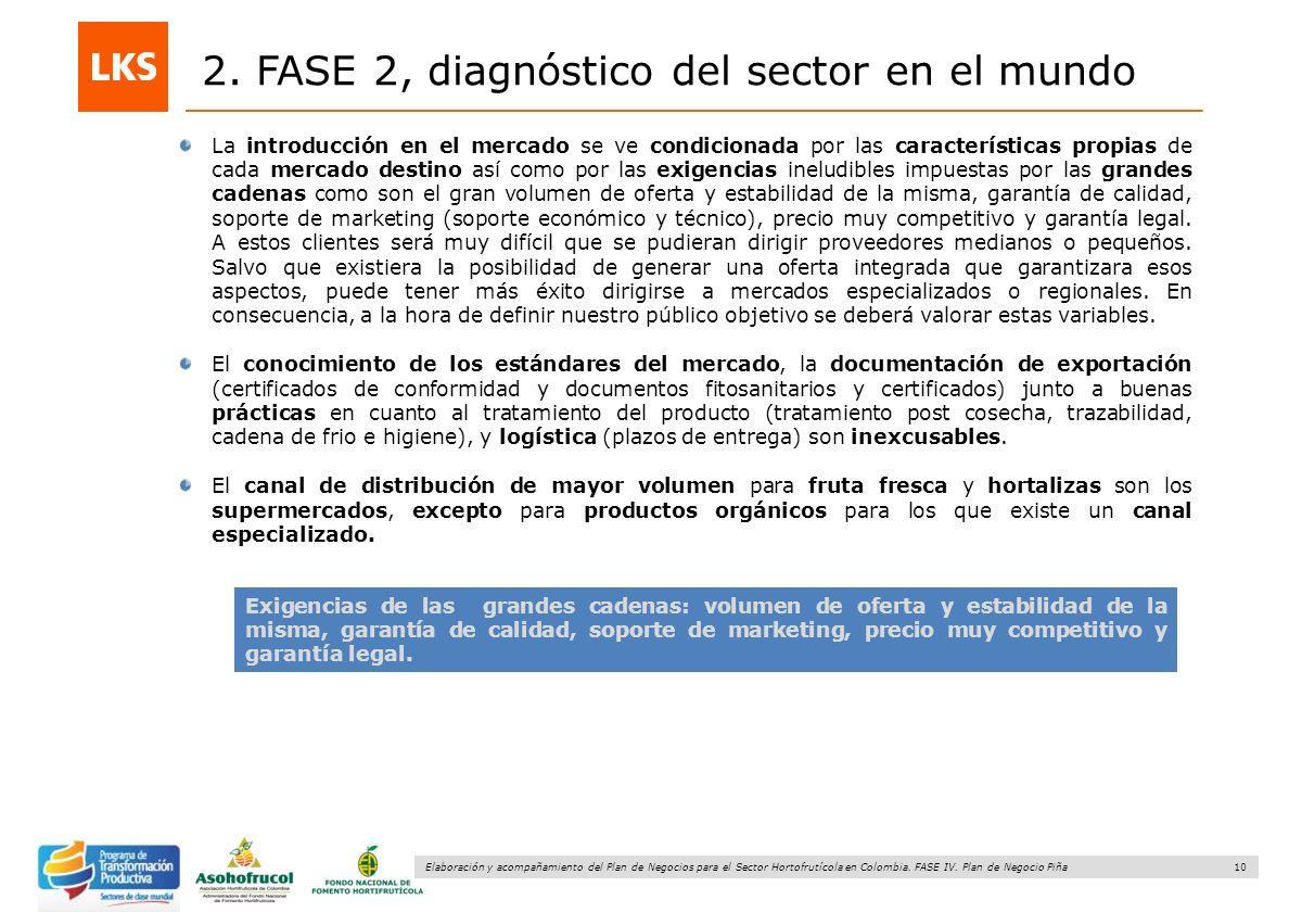 2. FASE 2, diagnóstico del sector en el mundo
