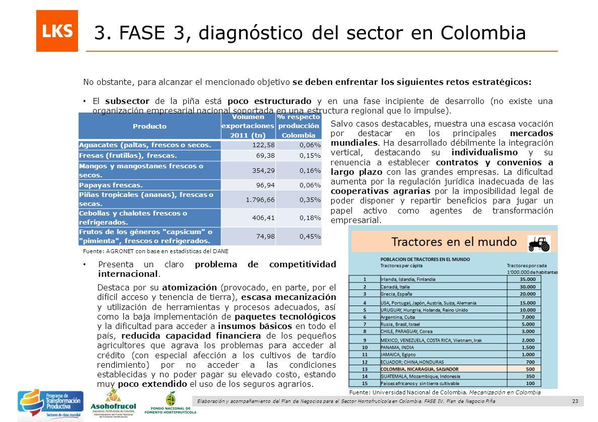 Volumen exportaciones 2011 (tn) % respecto producción Colombia