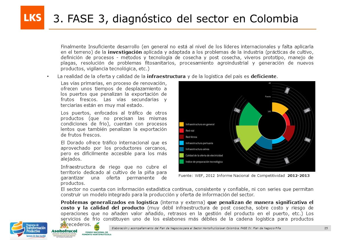 3. FASE 3, diagnóstico del sector en Colombia