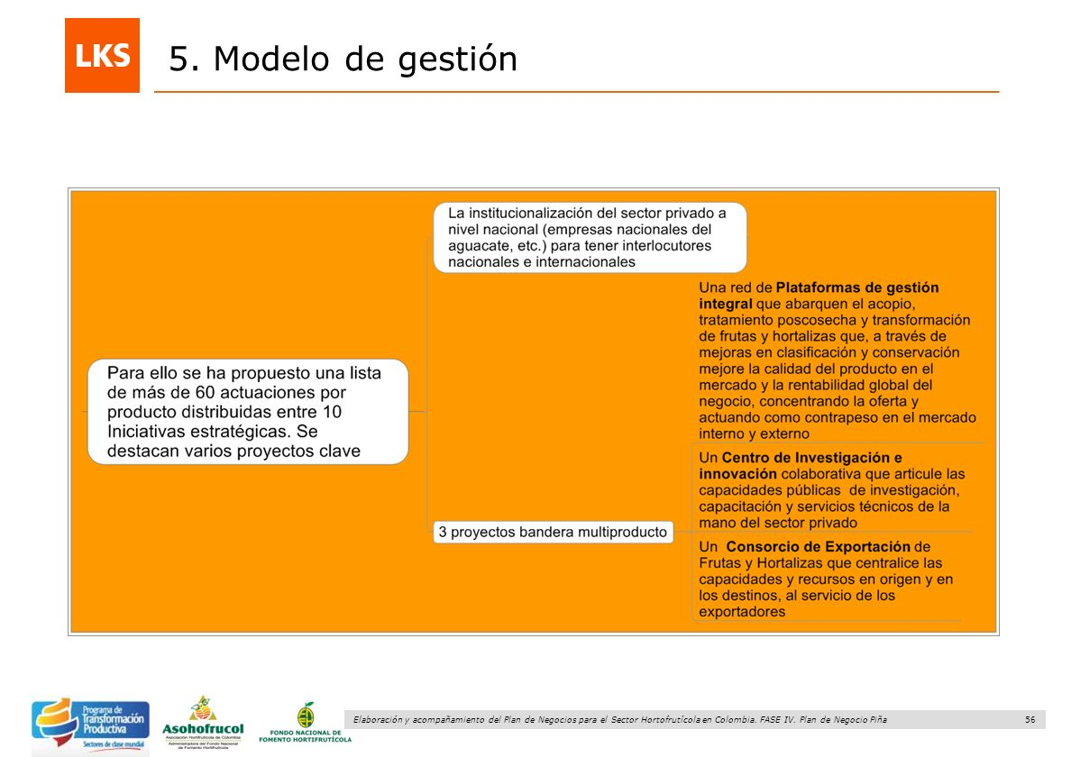 5. Modelo de gestión