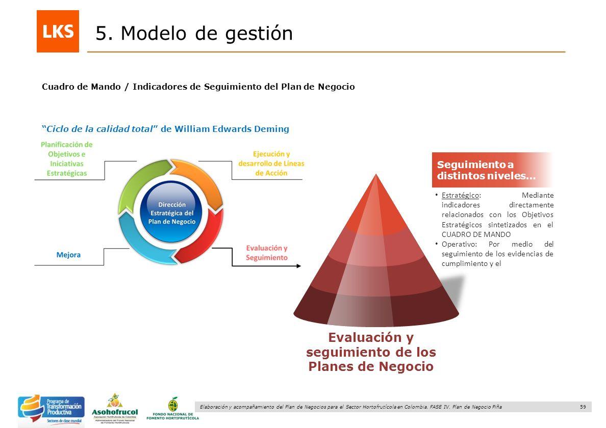 Evaluación y seguimiento de los Planes de Negocio