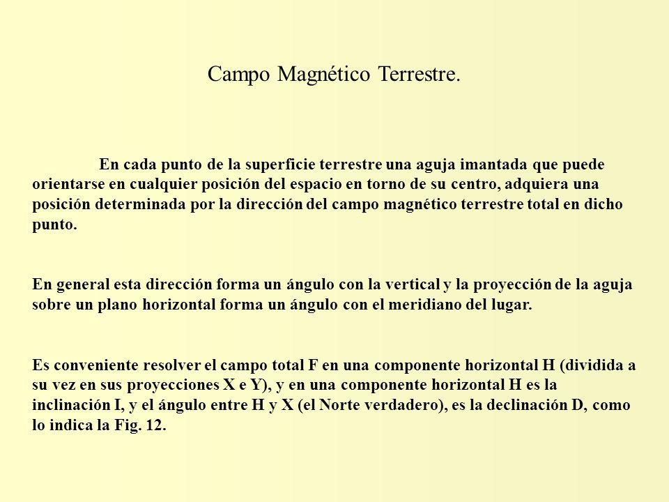 Campo Magnético Terrestre.