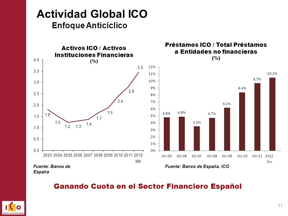 Actividad Global ICO Enfoque Anticíclico
