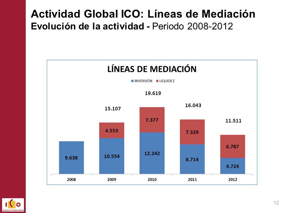 Actividad Global ICO: Líneas de Mediación Evolución de la actividad - Periodo 2008-2012
