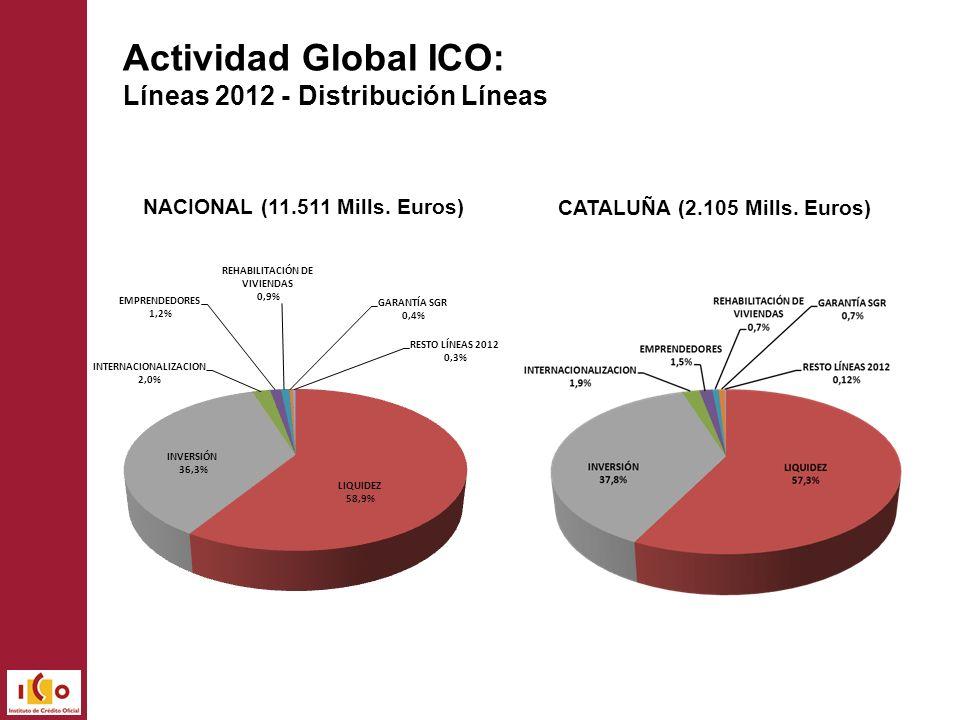 Actividad Global ICO: Líneas 2012 - Distribución Líneas