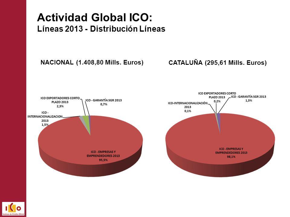 Actividad Global ICO: Líneas 2013 - Distribución Líneas