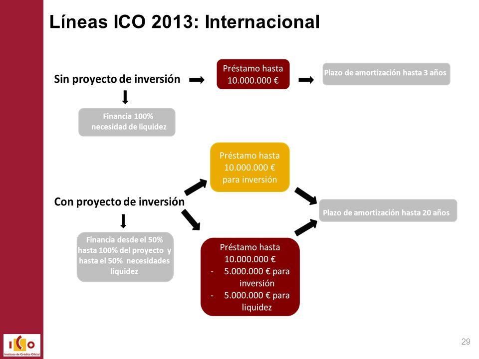 Líneas ICO 2013: Internacional