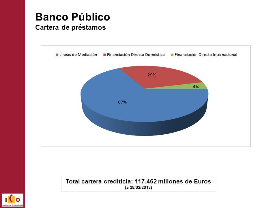 Total cartera crediticia: 117.462 millones de Euros