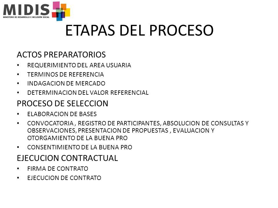 ETAPAS DEL PROCESO ACTOS PREPARATORIOS PROCESO DE SELECCION