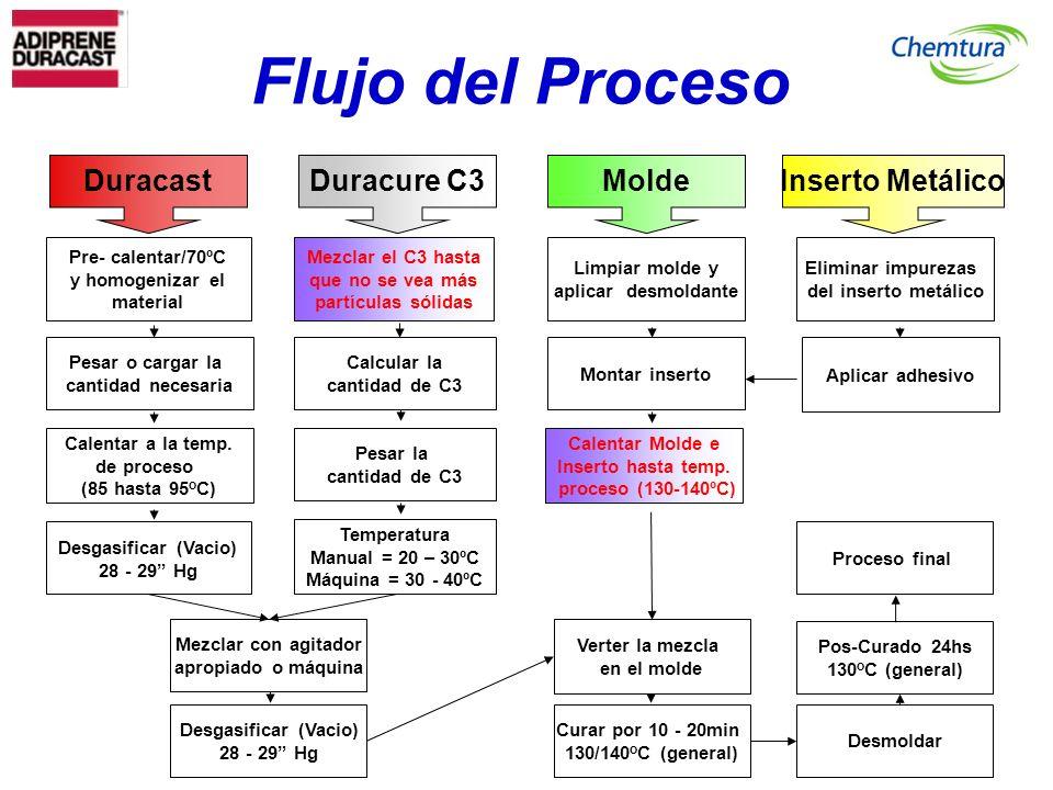 Flujo del Proceso Inserto Metálico Duracast Duracure C3 Molde
