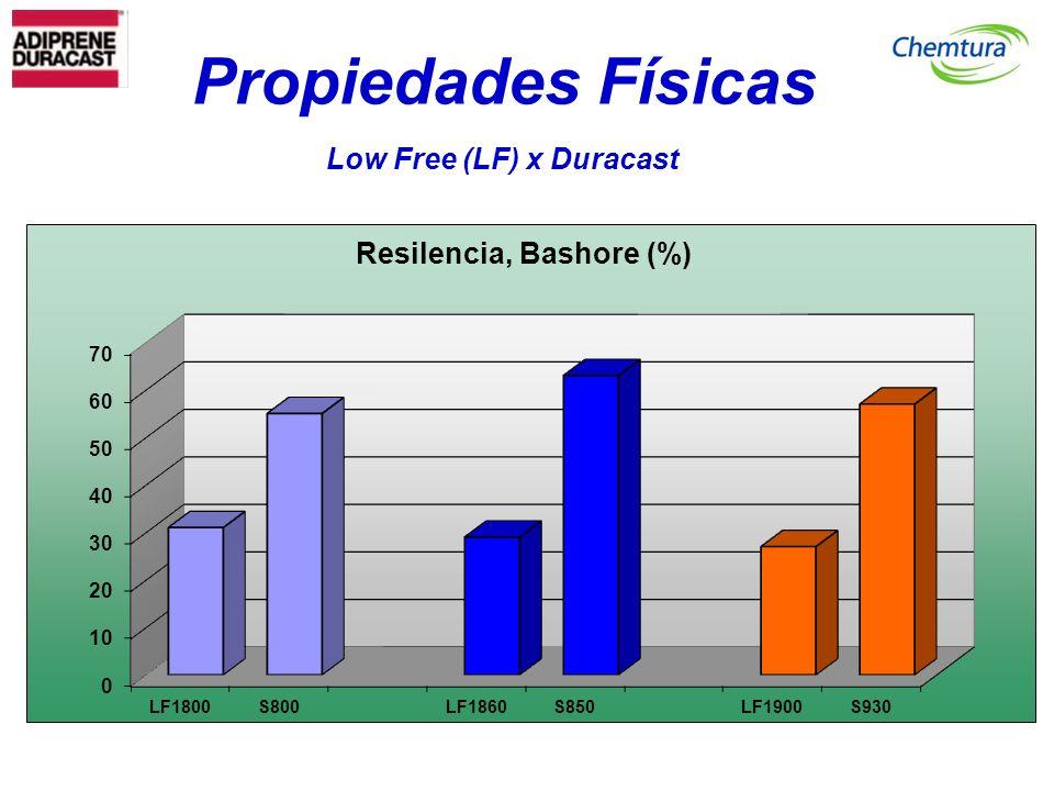 Low Free (LF) x Duracast